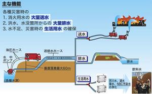 大量送排水 ハイドロサブシステム